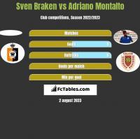 Sven Braken vs Adriano Montalto h2h player stats