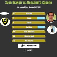 Sven Braken vs Alessandro Capello h2h player stats