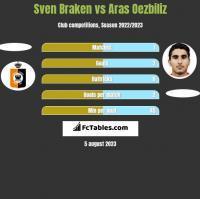Sven Braken vs Aras Oezbiliz h2h player stats