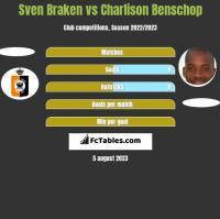 Sven Braken vs Charlison Benschop h2h player stats