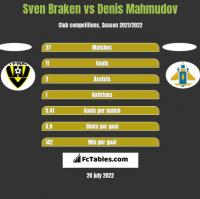 Sven Braken vs Denis Mahmudov h2h player stats
