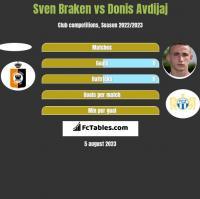 Sven Braken vs Donis Avdijaj h2h player stats