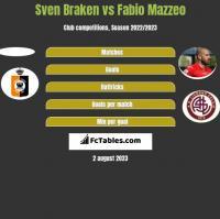 Sven Braken vs Fabio Mazzeo h2h player stats