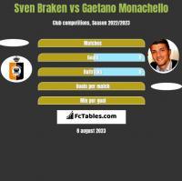 Sven Braken vs Gaetano Monachello h2h player stats