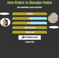 Sven Braken vs Giuseppe Panico h2h player stats