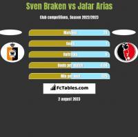 Sven Braken vs Jafar Arias h2h player stats