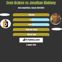 Sven Braken vs Jonathan Biabiany h2h player stats