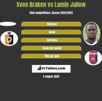 Sven Braken vs Lamin Jallow h2h player stats