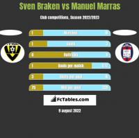 Sven Braken vs Manuel Marras h2h player stats