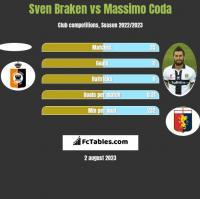 Sven Braken vs Massimo Coda h2h player stats