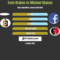Sven Braken vs Michael Chacon h2h player stats