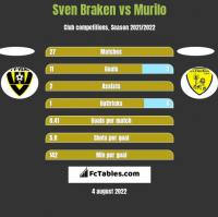 Sven Braken vs Murilo h2h player stats