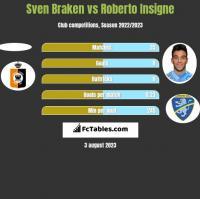 Sven Braken vs Roberto Insigne h2h player stats