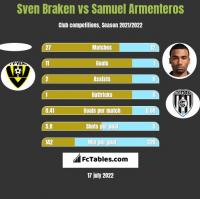 Sven Braken vs Samuel Armenteros h2h player stats