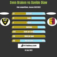 Sven Braken vs Davide Diaw h2h player stats