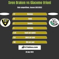 Sven Braken vs Giacomo Vrioni h2h player stats
