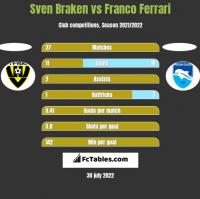 Sven Braken vs Franco Ferrari h2h player stats