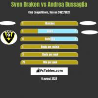 Sven Braken vs Andrea Bussaglia h2h player stats