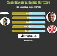 Sven Braken vs Delano Burgzorg h2h player stats