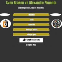 Sven Braken vs Alexandre Pimenta h2h player stats