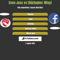 Sven Joss vs Chistopher Mfuyi h2h player stats