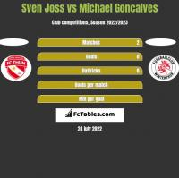 Sven Joss vs Michael Goncalves h2h player stats
