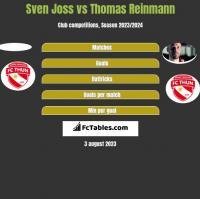 Sven Joss vs Thomas Reinmann h2h player stats