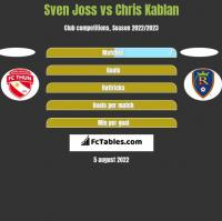 Sven Joss vs Chris Kablan h2h player stats