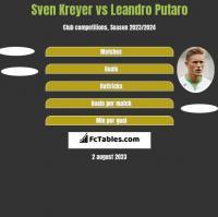 Sven Kreyer vs Leandro Putaro h2h player stats
