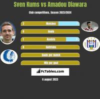 Sven Kums vs Amadou Diawara h2h player stats