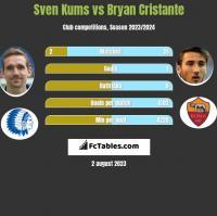 Sven Kums vs Bryan Cristante h2h player stats