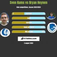 Sven Kums vs Bryan Heynen h2h player stats