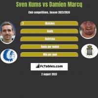 Sven Kums vs Damien Marcq h2h player stats