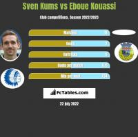Sven Kums vs Eboue Kouassi h2h player stats