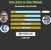 Sven Kums vs Elias Cobbaut h2h player stats