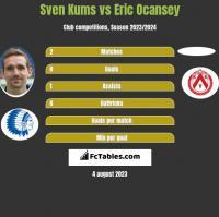 Sven Kums vs Eric Ocansey h2h player stats