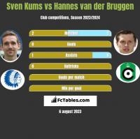 Sven Kums vs Hannes van der Bruggen h2h player stats
