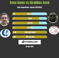 Sven Kums vs Ibrahima Seck h2h player stats