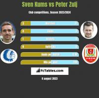 Sven Kums vs Peter Zulj h2h player stats