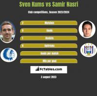 Sven Kums vs Samir Nasri h2h player stats