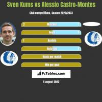 Sven Kums vs Alessio Castro-Montes h2h player stats