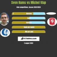 Sven Kums vs Michel Vlap h2h player stats