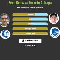 Sven Kums vs Gerardo Arteaga h2h player stats
