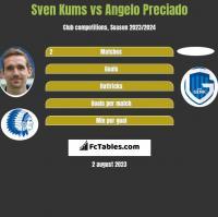 Sven Kums vs Angelo Preciado h2h player stats