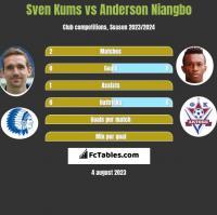 Sven Kums vs Anderson Niangbo h2h player stats