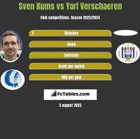Sven Kums vs Yari Verschaeren h2h player stats