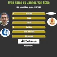 Sven Kums vs Jannes van Hcke h2h player stats