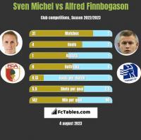 Sven Michel vs Alfred Finnbogason h2h player stats