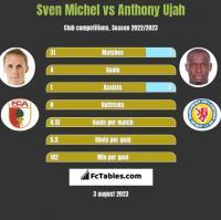 Sven Michel vs Anthony Ujah h2h player stats