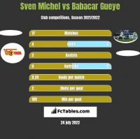 Sven Michel vs Babacar Gueye h2h player stats